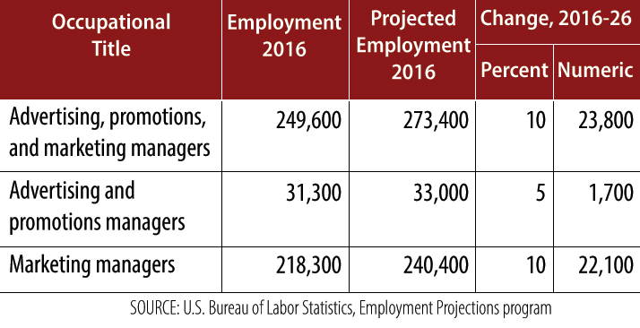 SOU_MBA_marketing-employment-projections.jpg
